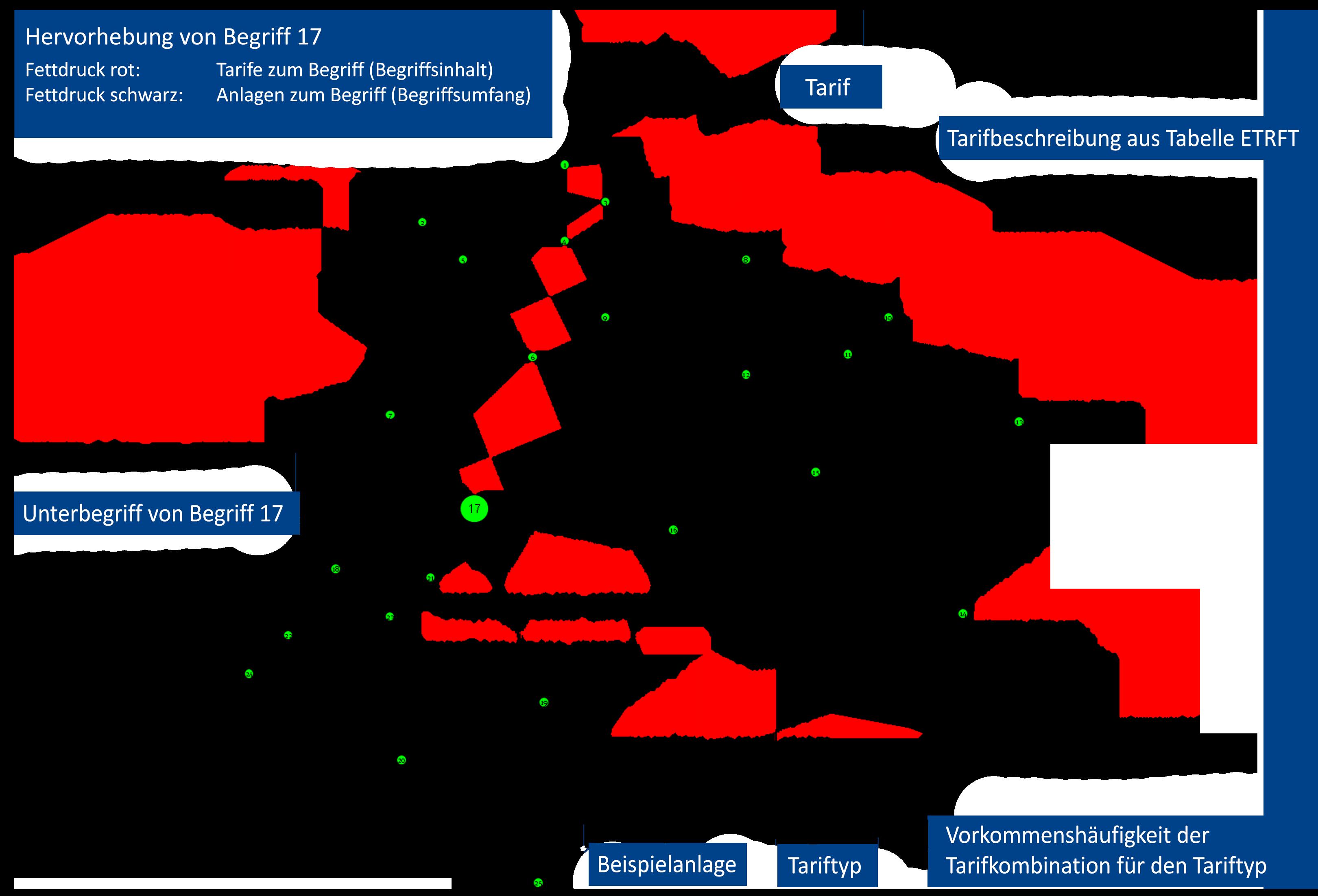 Begriffsverband zu einer Verwendung von SAP IS-U Tarifen im Kundensystem