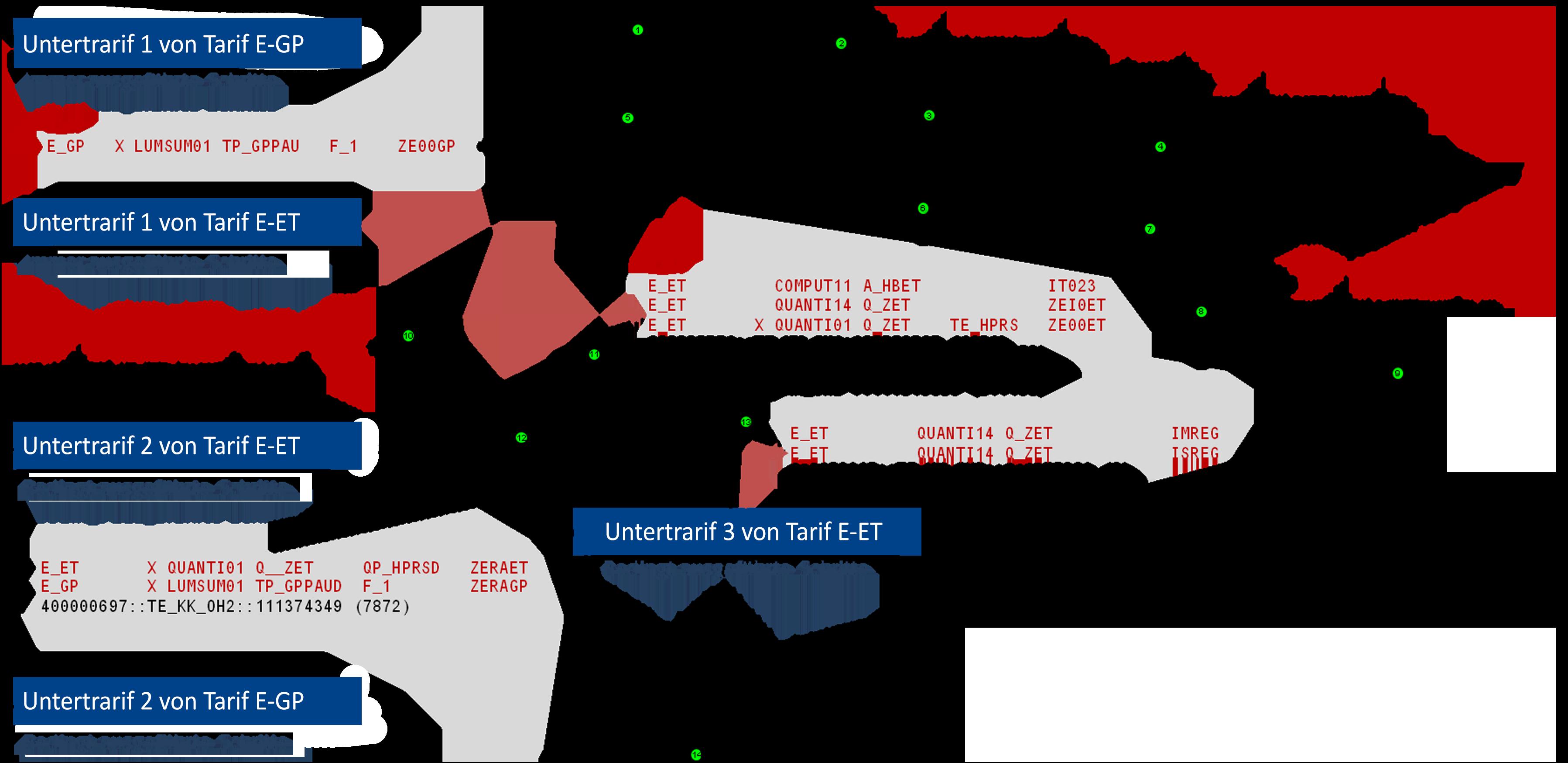 Begriffsverband zur Ermittlung und Beschreibung von im Kundensystem auftretenden Untertarif-Kombinationen