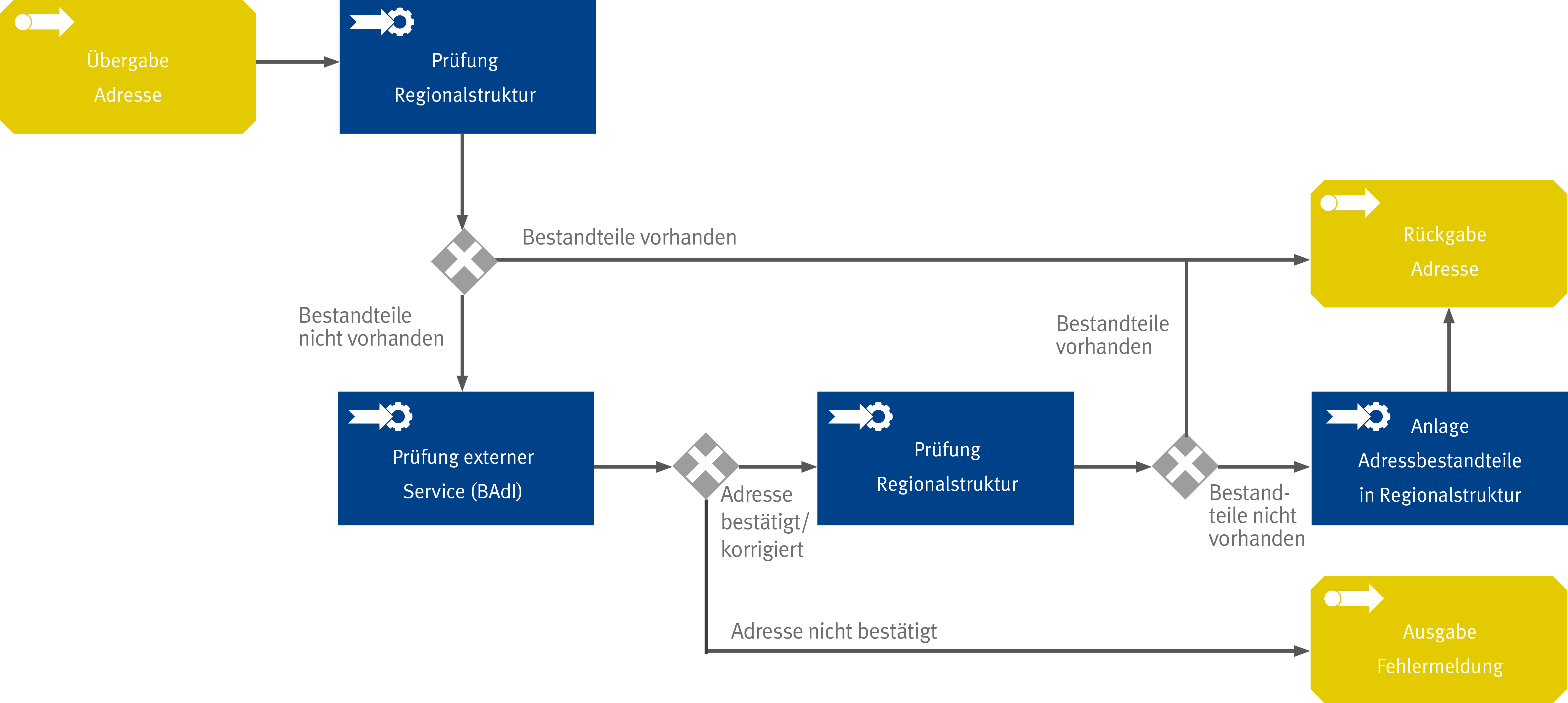 Funktionsweise der Bedarfsorientierten Online-Adressvalidierung