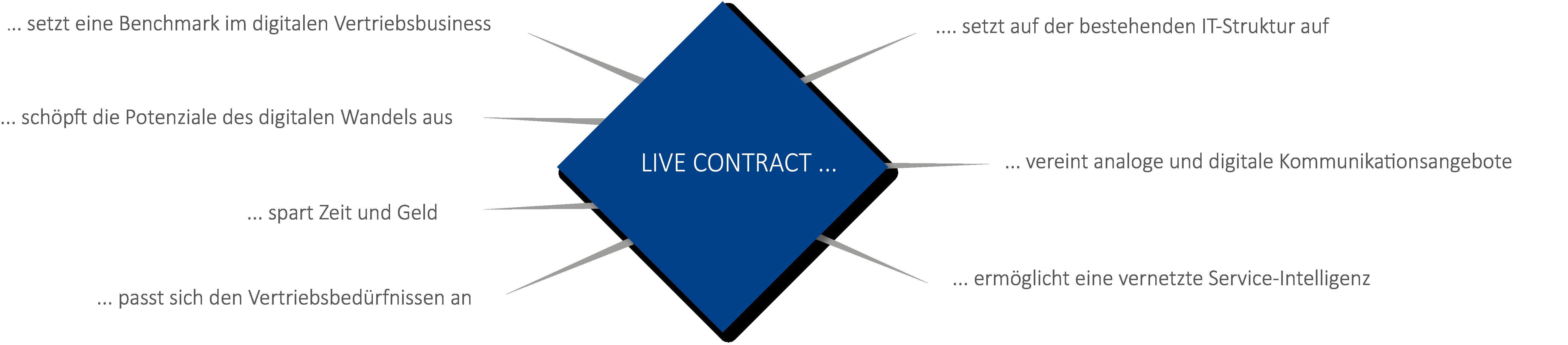 LiveContract