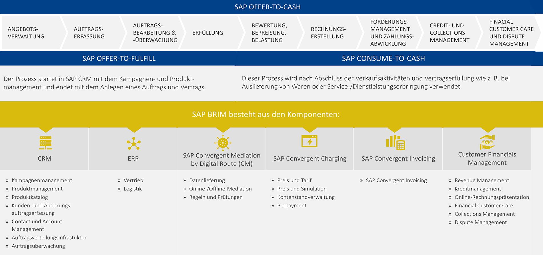 SAP BRIM Softwarekomponenten